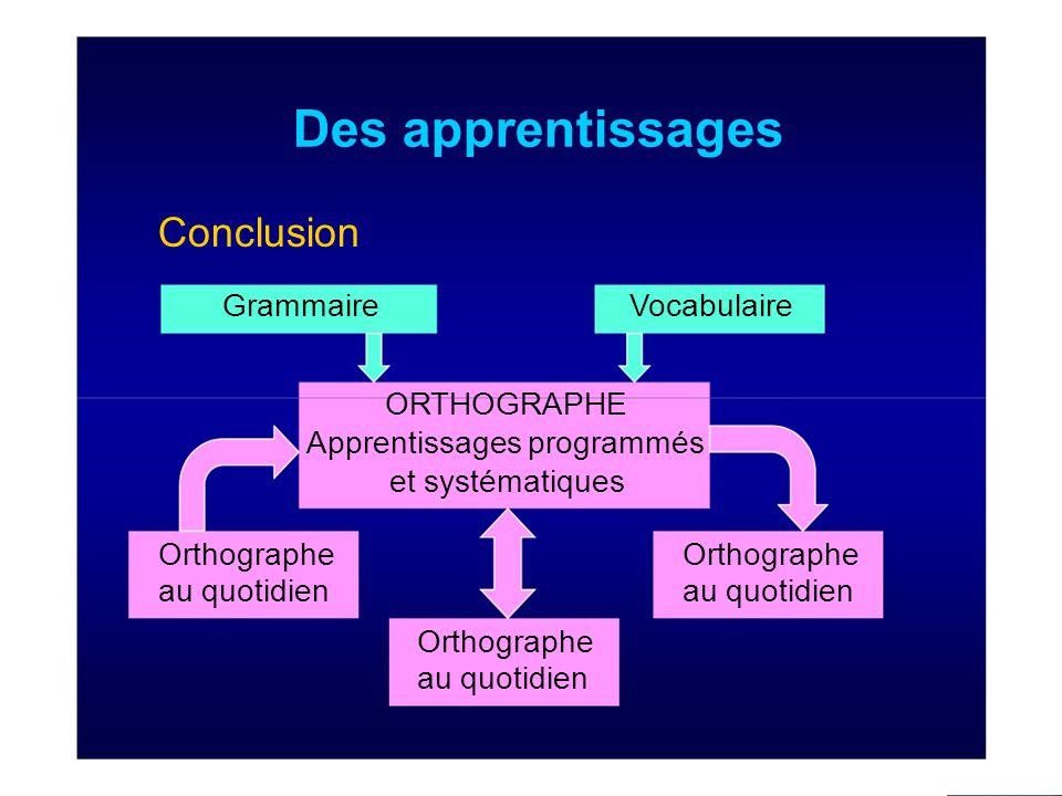 Des apprentissages Conclusion GrammaireVocabulaire ORTHOGRAPHE Apprentissages programmés et systématiques Orthographe au quotidien