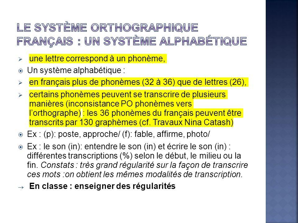  une lettre correspond à un phonème,  Un système alphabétique :  en français plus de phonèmes (32 à 36) que de lettres (26),  certains phonèmes peuvent se transcrire de plusieurs manières (inconsistance PO phonèmes vers l'orthographe) : les 36 phonèmes du français peuvent être transcrits par 130 graphèmes (cf.