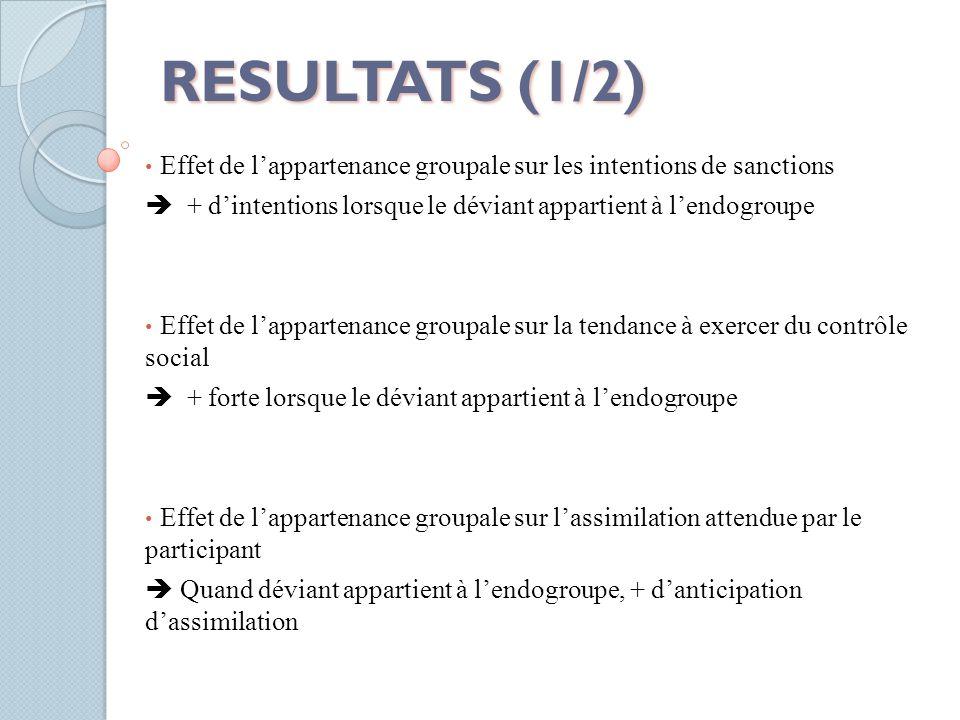 RESULTATS (1/2) Effet de l'appartenance groupale sur les intentions de sanctions  + d'intentions lorsque le déviant appartient à l'endogroupe Effet d
