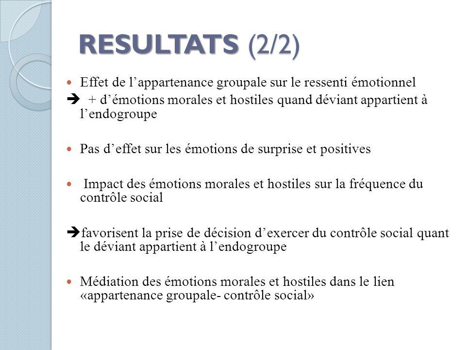 RESULTATS (2/2) Effet de l'appartenance groupale sur le ressenti émotionnel  + d'émotions morales et hostiles quand déviant appartient à l'endogroupe