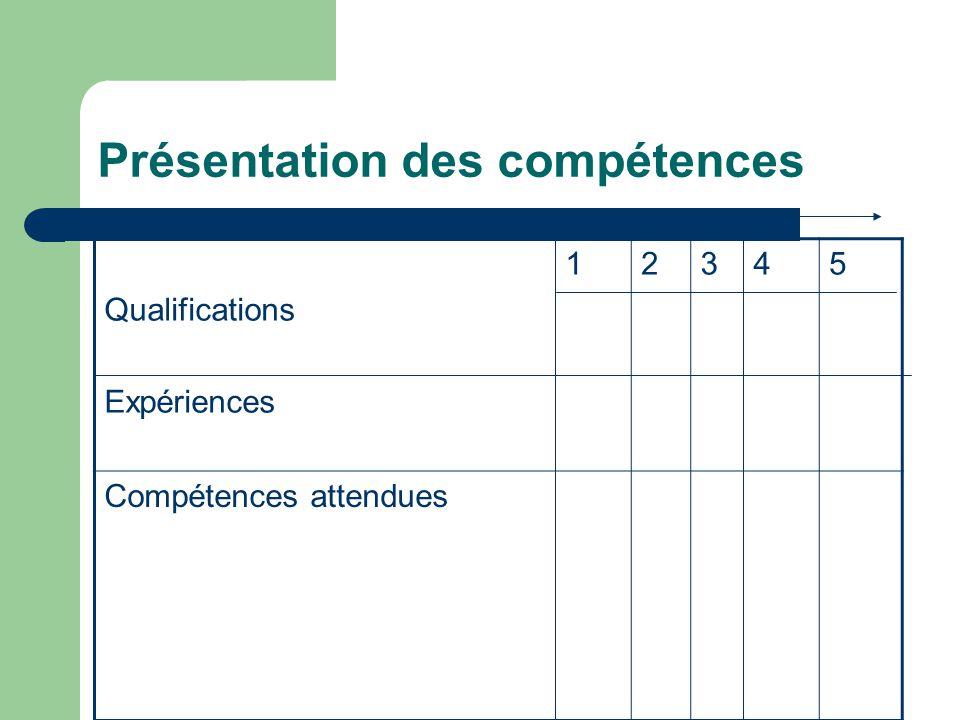 Présentation des compétences Qualifications Expériences 12345 Compétences attendues