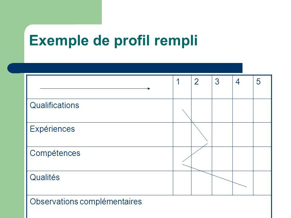 Exemple de profil rempli 12345 Qualifications Expériences Compétences Qualités Observations complémentaires