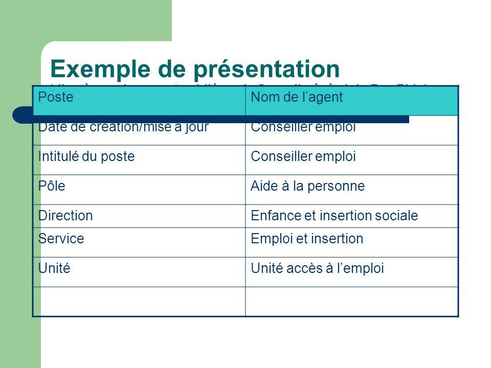 Exemple de présentation (d'après un document publié par le Conseil général du Bas-Rhin) PosteNom de l'agent Date de création/mise à jourConseiller emp