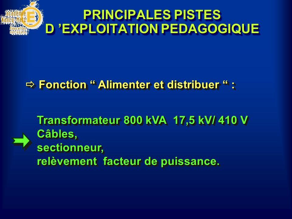 PRINCIPALES PISTES D 'EXPLOITATION PEDAGOGIQUE Transformateur 800 kVA 17,5 kV/ 410 V Câbles, sectionneur, relèvement facteur de puissance.  Fonction