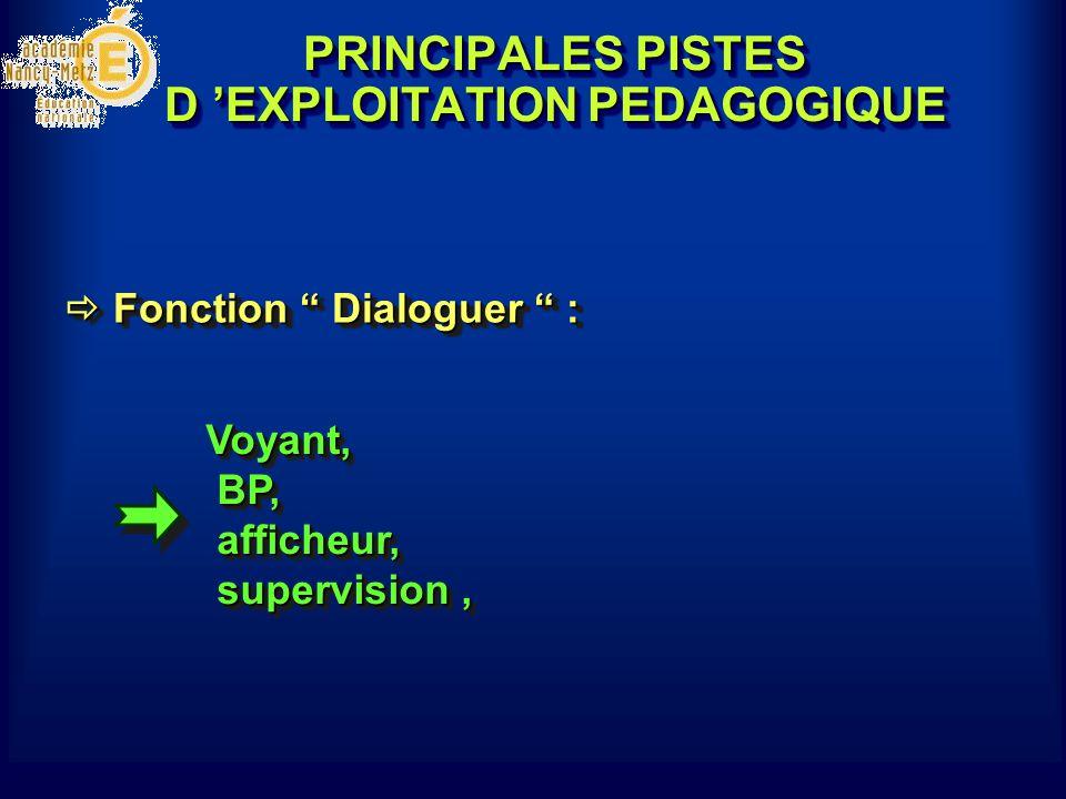 PRINCIPALES PISTES D 'EXPLOITATION PEDAGOGIQUE Voyant, BP, afficheur, supervision,  Fonction Dialoguer :