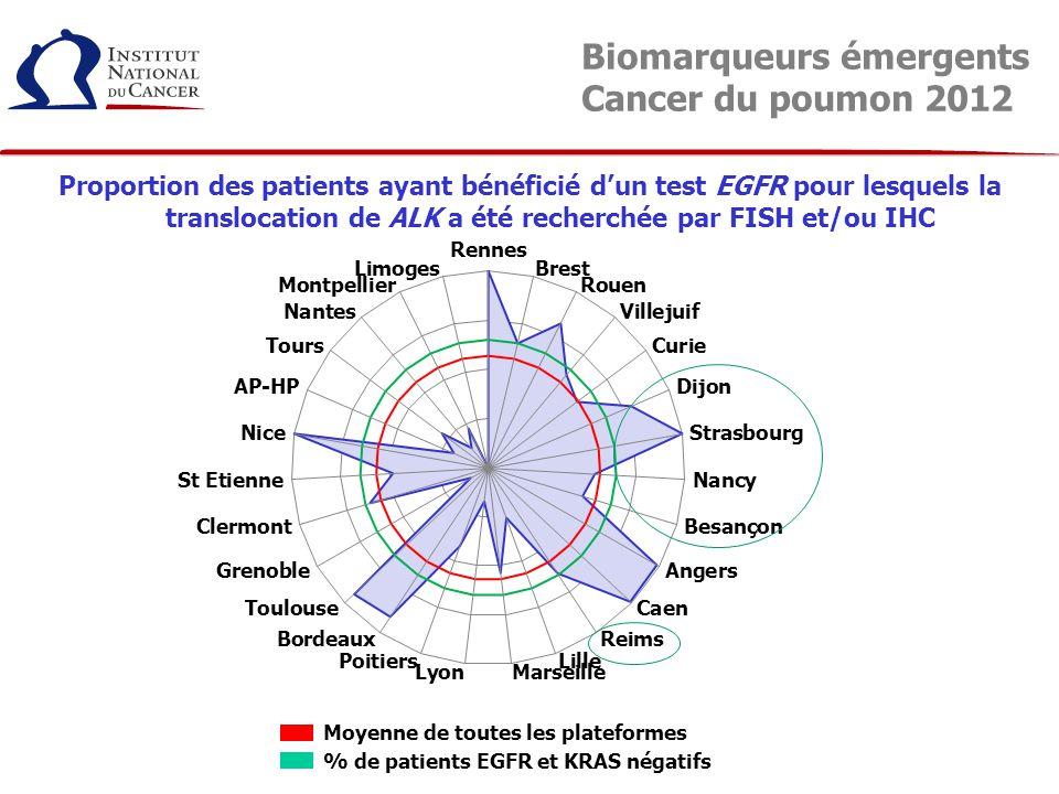 Proportion des patients ayant bénéficié d'un test EGFR pour lesquels la translocation de ALK a été recherchée par FISH et/ou IHC Moyenne de toutes les