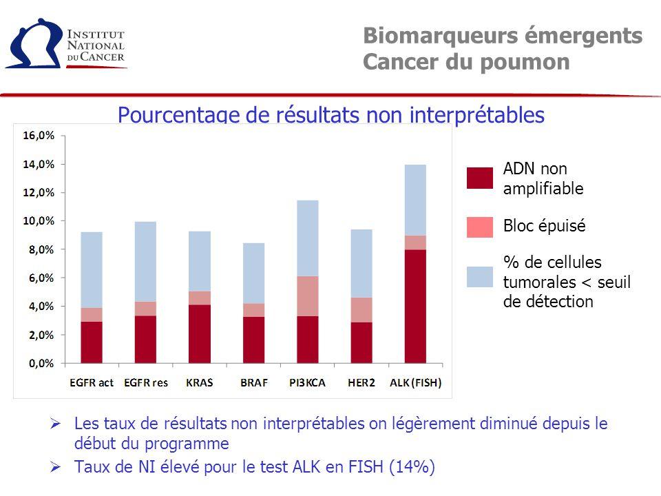 Pourcentage de résultats non interprétables Biomarqueurs émergents Cancer du poumon ADN non amplifiable Bloc épuisé % de cellules tumorales < seuil de