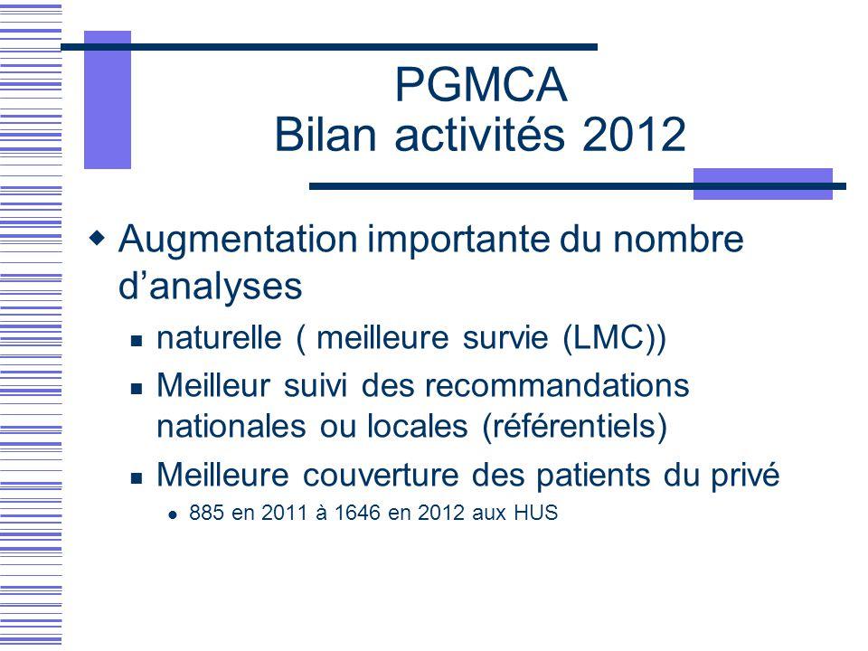 PGMCA Bilan activités 2012  Augmentation importante du nombre d'analyses naturelle ( meilleure survie (LMC)) Meilleur suivi des recommandations natio