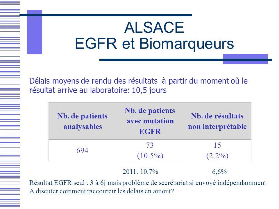 ALSACE EGFR et Biomarqueurs Nb. de patients analysables Nb. de patients avec mutation EGFR Nb. de résultats non interprétable 694 73 (10,5%) 15 (2,2%)
