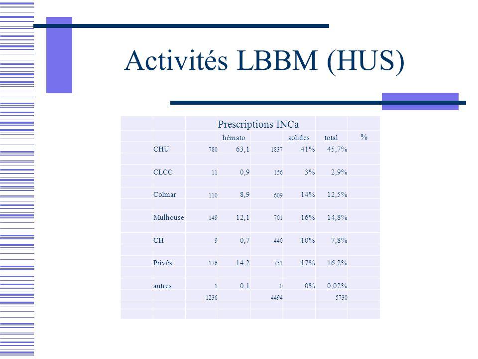 Activités LBBM (HUS) Prescriptions INCa hémato solidestotal % CHU 780 63,1 1837 41%45,7% CLCC 11 0,9 156 3%2,9% Colmar 110 8,9 609 14%12,5% Mulhouse 1