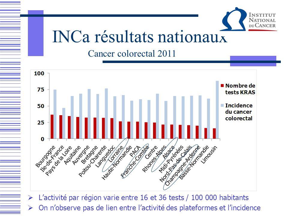  L'activité par région varie entre 21 et 52 tests / 100 000 habitants  On n'observe pas de lien entre l'activité des plateformes et l'incidence Cancer du poumon 2011