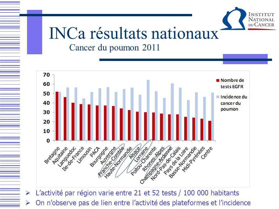  L'activité par région varie entre 21 et 52 tests / 100 000 habitants  On n'observe pas de lien entre l'activité des plateformes et l'incidence Canc