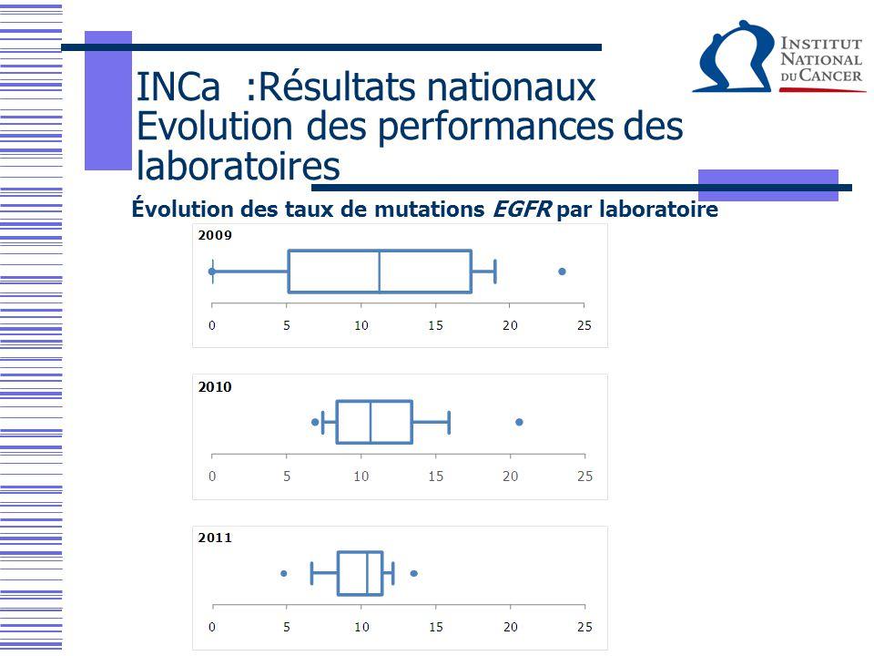 Évolution des taux de mutations EGFR par laboratoire INCa :Résultats nationaux Evolution des performances des laboratoires