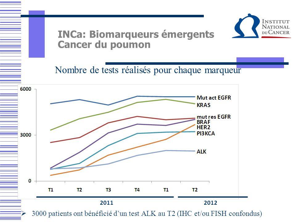 INCa: Biomarqueurs émergents Cancer du poumon Nombre de tests réalisés pour chaque marqueur 20112012  3000 patients ont bénéficié d'un test ALK au T2