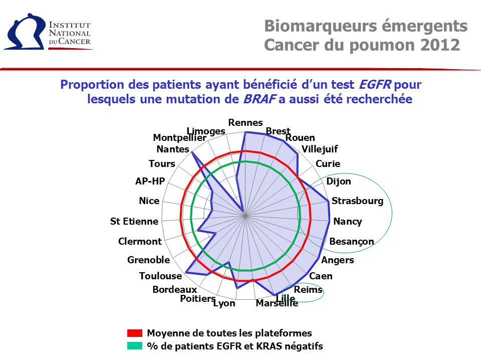 Proportion des patients ayant bénéficié d'un test EGFR pour lesquels une mutation de HER2 a aussi été recherchée Moyenne de toutes les plateformes % de patients EGFR et KRAS négatifs Biomarqueurs émergents Cancer du poumon 2012