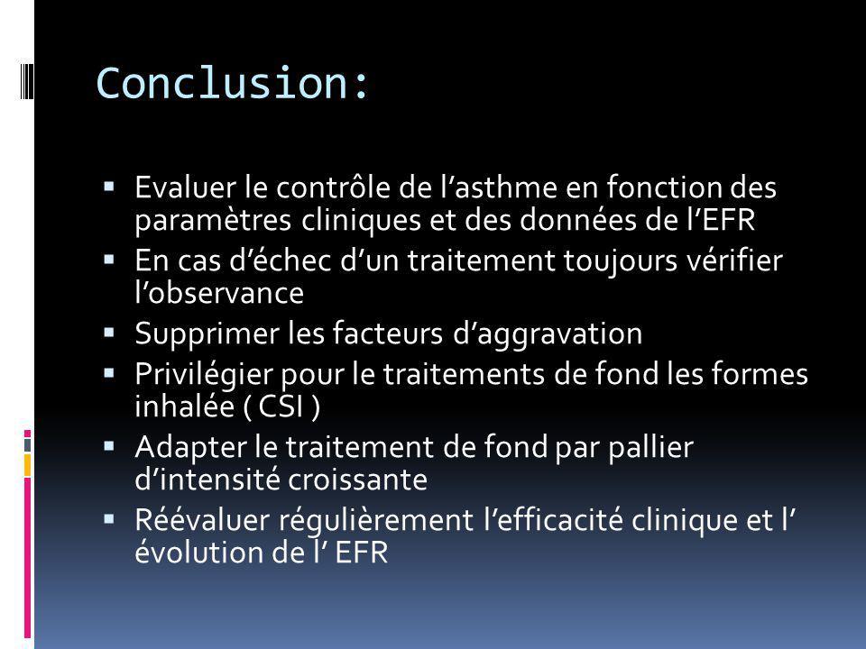 Conclusion:  Evaluer le contrôle de l'asthme en fonction des paramètres cliniques et des données de l'EFR  En cas d'échec d'un traitement toujours v
