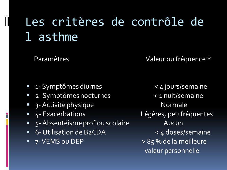 Les critères de contrôle de l asthme Paramètres Valeur ou fréquence *  1- Symptômes diurnes < 4 jours/semaine  2- Symptômes nocturnes < 1 nuit/semai