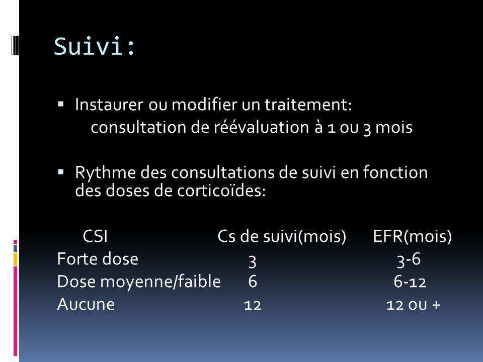 Suivi:  Instaurer ou modifier un traitement: consultation de réévaluation à 1 ou 3 mois  Rythme des consultations de suivi en fonction des doses de