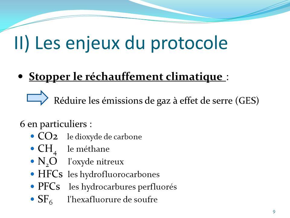 9 II) Les enjeux du protocole Stopper le réchauffement climatique : Réduire les émissions de gaz à effet de serre (GES) 6 en particuliers : CO2 le dio