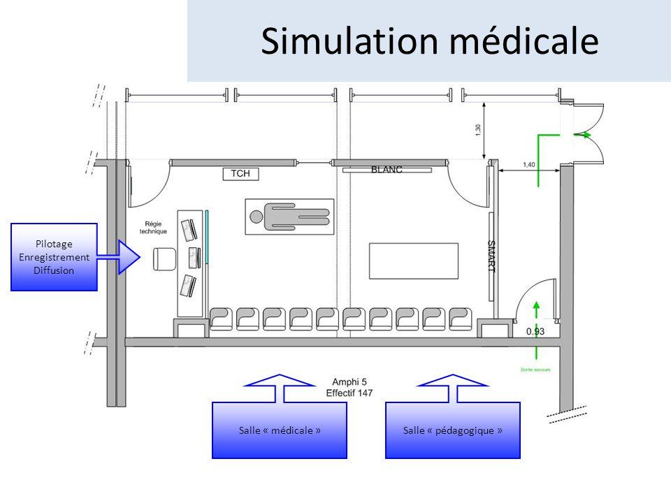 Surface : 45 m2 Zone de commande Audio / vidéo Fluides médicaux Simulation médicale Espace modulable en fonction des scenarii