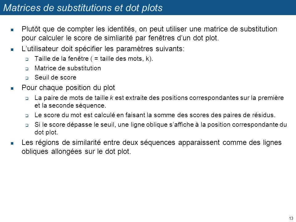 Matrices de substitutions et dot plots Plutôt que de compter les identités, on peut utiliser une matrice de substitution pour calculer le score de sim
