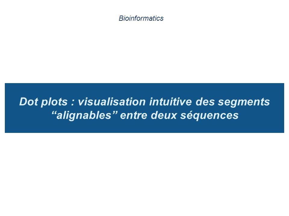 """Dot plots : visualisation intuitive des segments """"alignables"""" entre deux séquences Bioinformatics"""