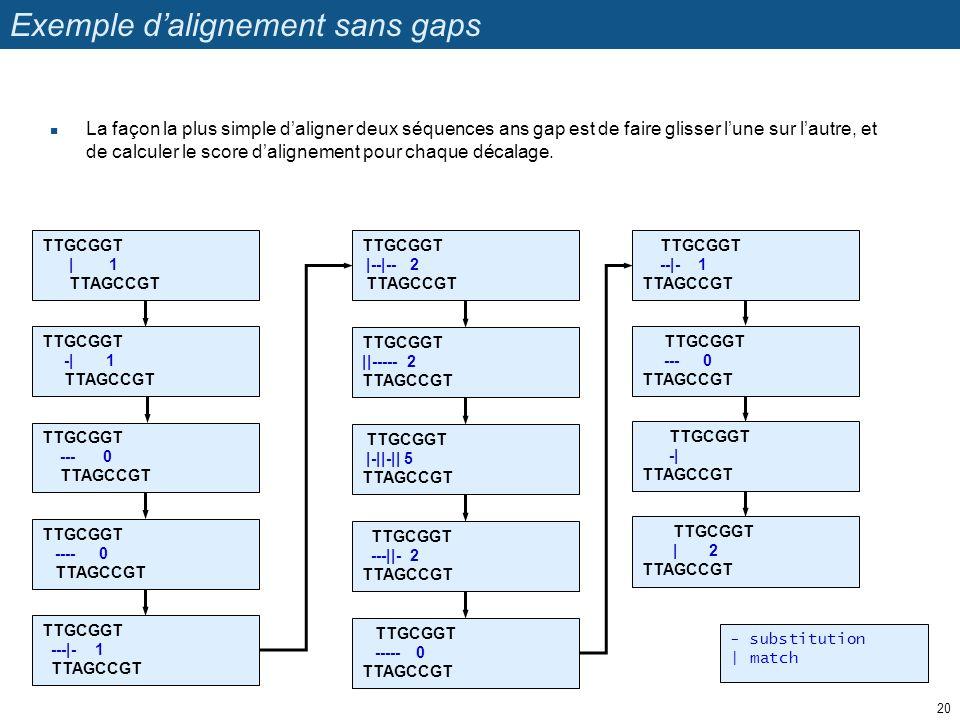 Exemple d'alignement sans gaps La façon la plus simple d'aligner deux séquences ans gap est de faire glisser l'une sur l'autre, et de calculer le scor