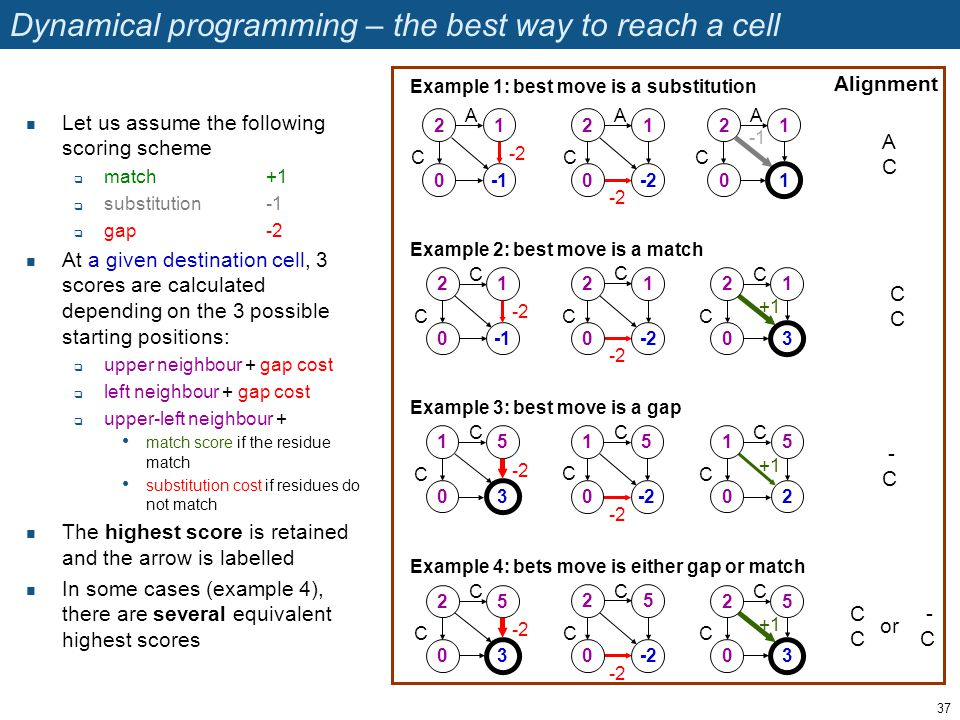 Dynamical programming – the best way to reach a cell Let us assume the following scoring scheme  match+1  substitution-1  gap-2 At a given destinat