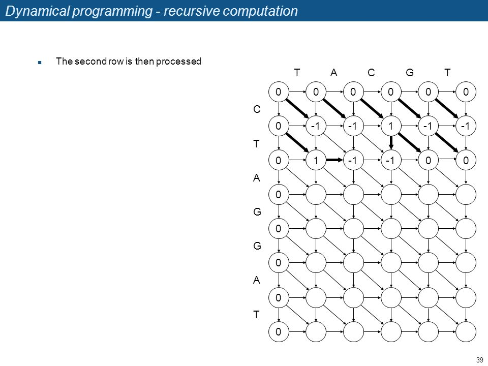 Dynamical programming - recursive computation The second row is then processed 39 TACGT C T A G G A T 0 0 0 0 0 0 0 0 0 1 0 0 1 0 0 0 0
