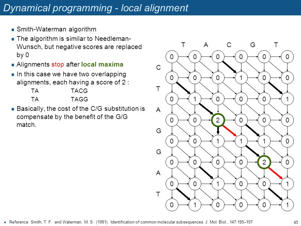Dynamical programming - local alignment Reference: Smith, T. F. and Waterman, M. S. (1981). Identification of common molecular subsequences. J. Mol. B