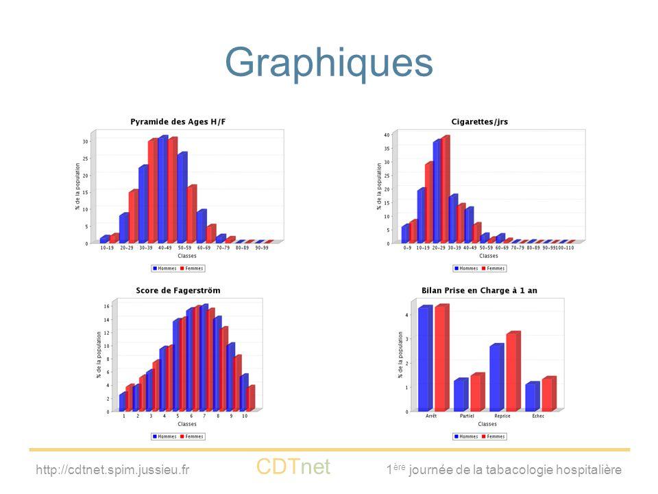 http://cdtnet.spim.jussieu.fr CDTnet 1 ère journée de la tabacologie hospitalière Graphiques