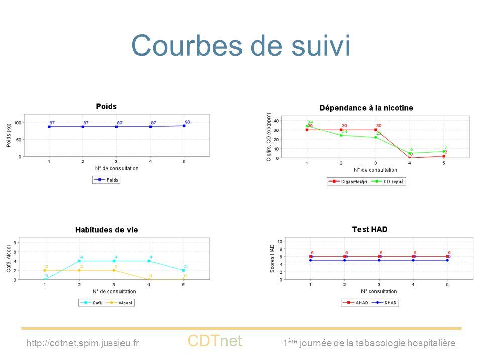 http://cdtnet.spim.jussieu.fr CDTnet 1 ère journée de la tabacologie hospitalière Courbes de suivi