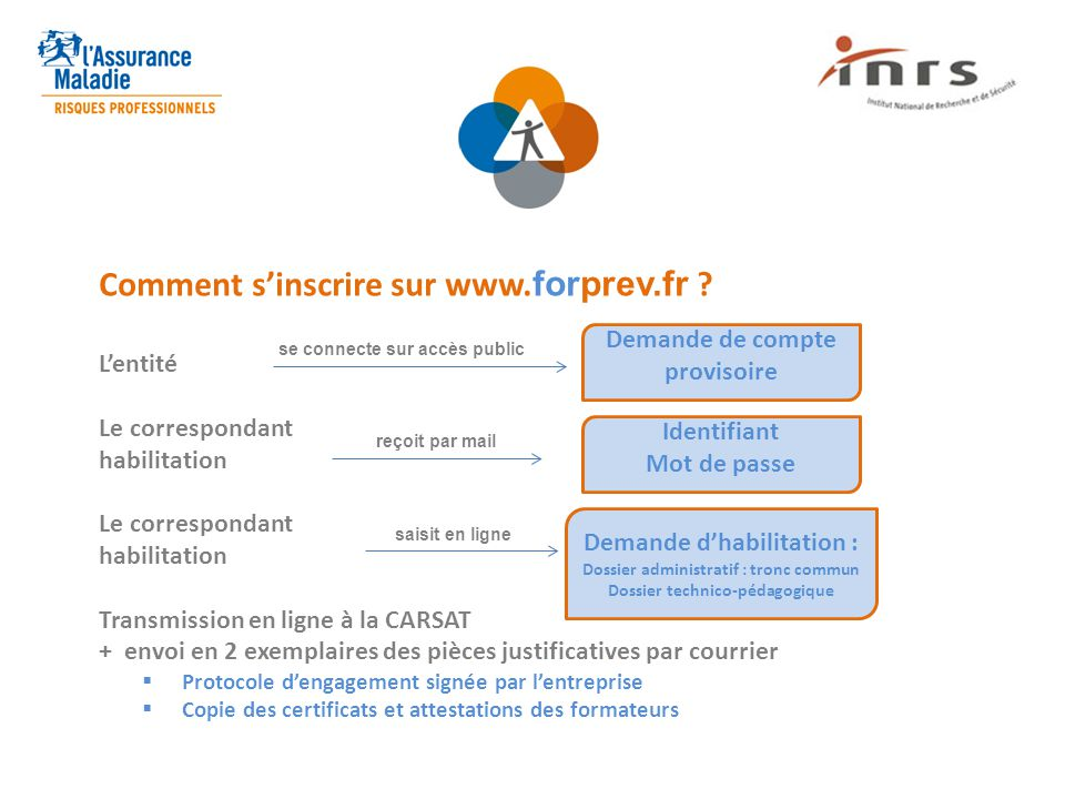 Comment s'inscrire sur www. forprev.fr ? L'entité Le correspondant habilitation Le correspondant habilitation Transmission en ligne à la CARSAT + envo