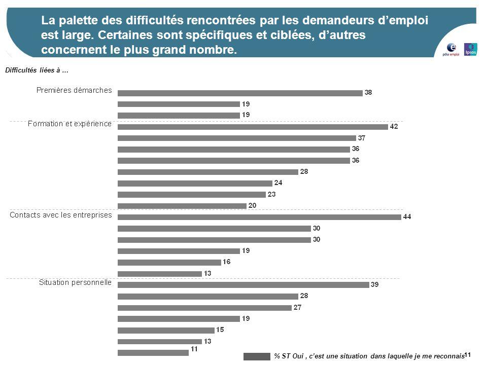 11 La palette des difficultés rencontrées par les demandeurs d'emploi est large. Certaines sont spécifiques et ciblées, d'autres concernent le plus gr