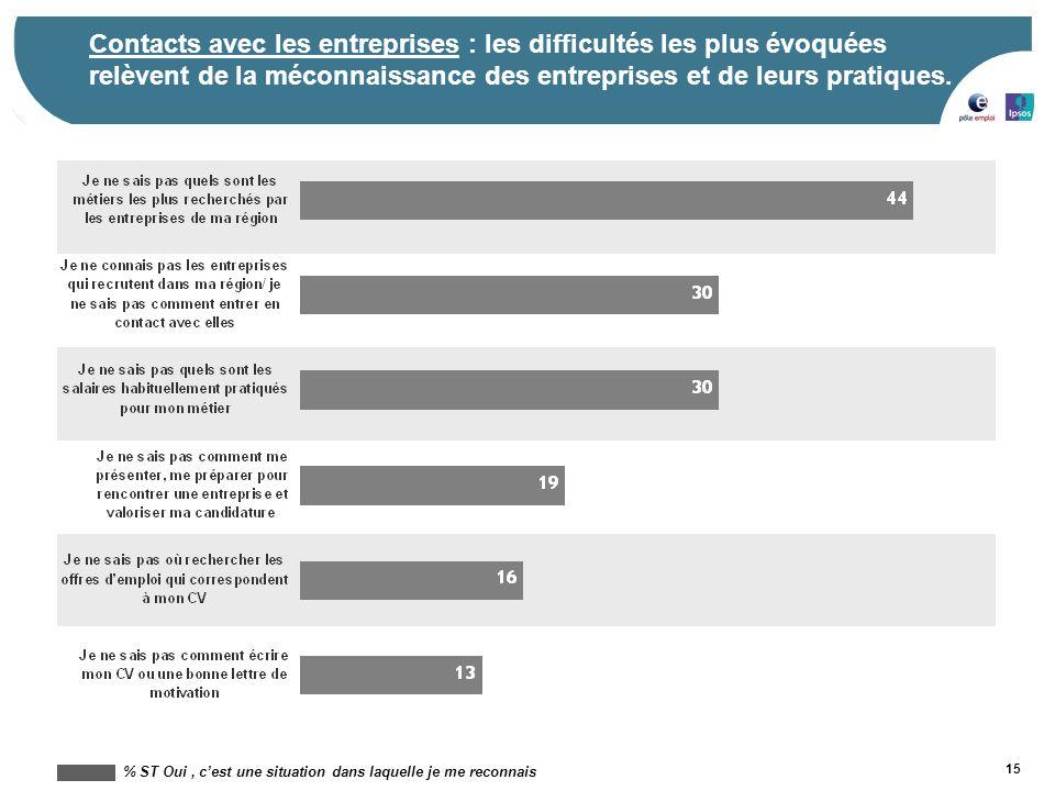 15 Contacts avec les entreprises : les difficultés les plus évoquées relèvent de la méconnaissance des entreprises et de leurs pratiques. % ST Oui, c'