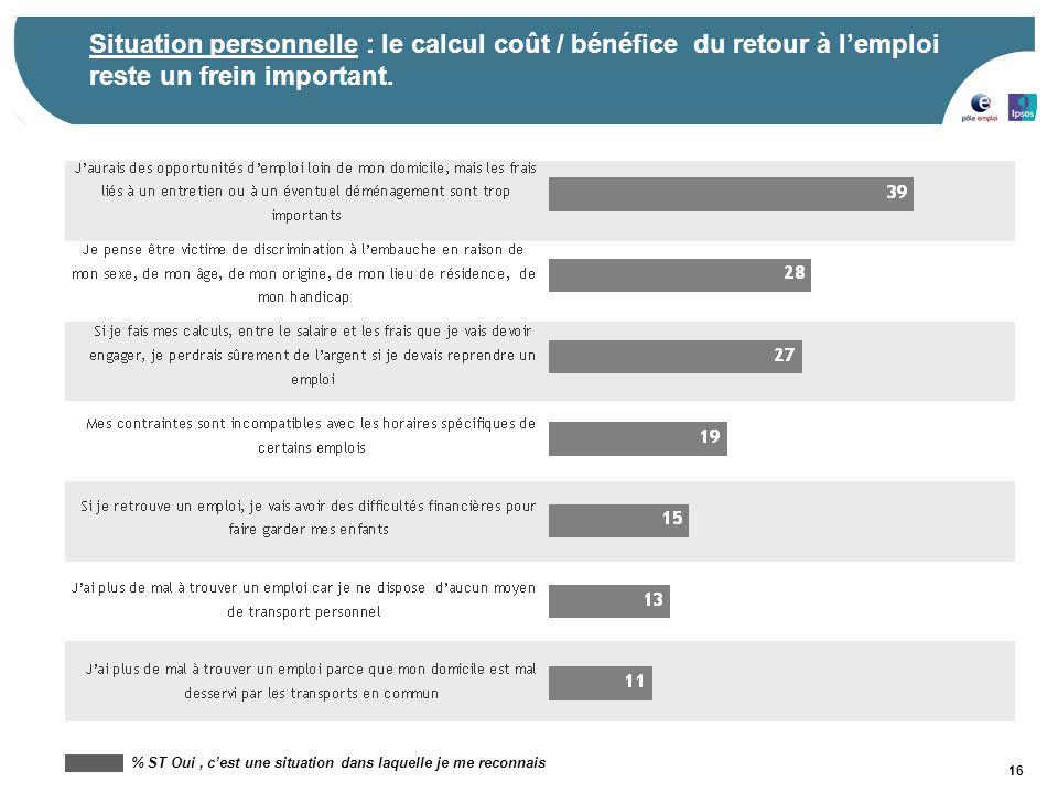 16 % ST Oui, c'est une situation dans laquelle je me reconnais Situation personnelle : le calcul coût / bénéfice du retour à l'emploi reste un frein i
