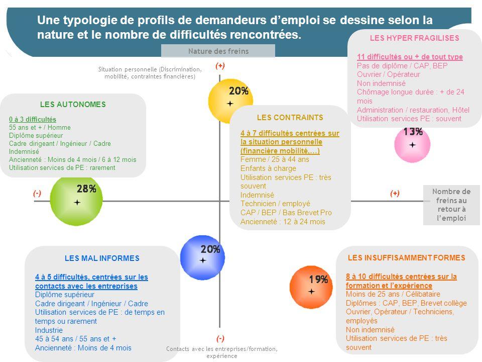 17 Une typologie de profils de demandeurs d'emploi se dessine selon la nature et le nombre de difficultés rencontrées. LES AUTONOMES 0 à 3 difficultés