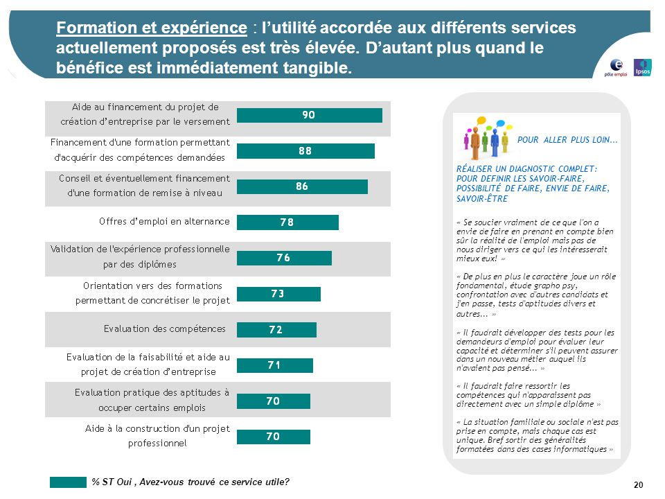20 Formation et expérience : l'utilité accordée aux différents services actuellement proposés est très élevée. D'autant plus quand le bénéfice est imm