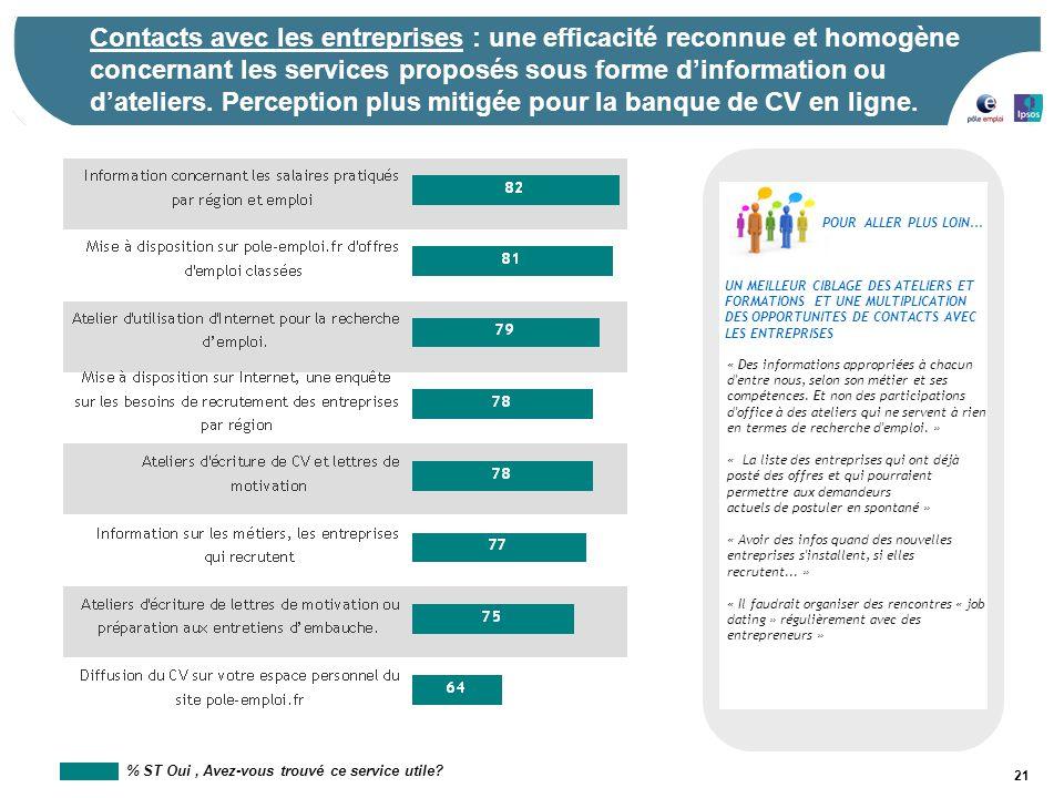 21 Contacts avec les entreprises : une efficacité reconnue et homogène concernant les services proposés sous forme d'information ou d'ateliers. Percep