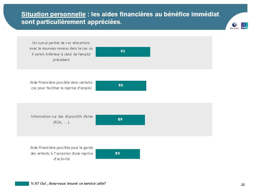 22 Situation personnelle : les aides financières au bénéfice immédiat sont particulièrement appréciées. % ST Oui, Avez-vous trouvé ce service utile?