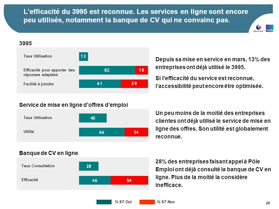 28 Un peu moins de la moitié des entreprises clientes ont déjà utilisé le service de mise en ligne des offres. Son utilité est globalement reconnue. T