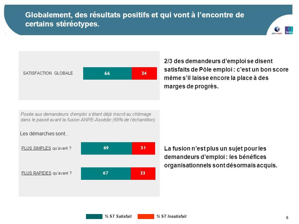 7 Dans le détail, la satisfaction varie selon les profils sociodémographiques et le rapport aux services de Pôle emploi.