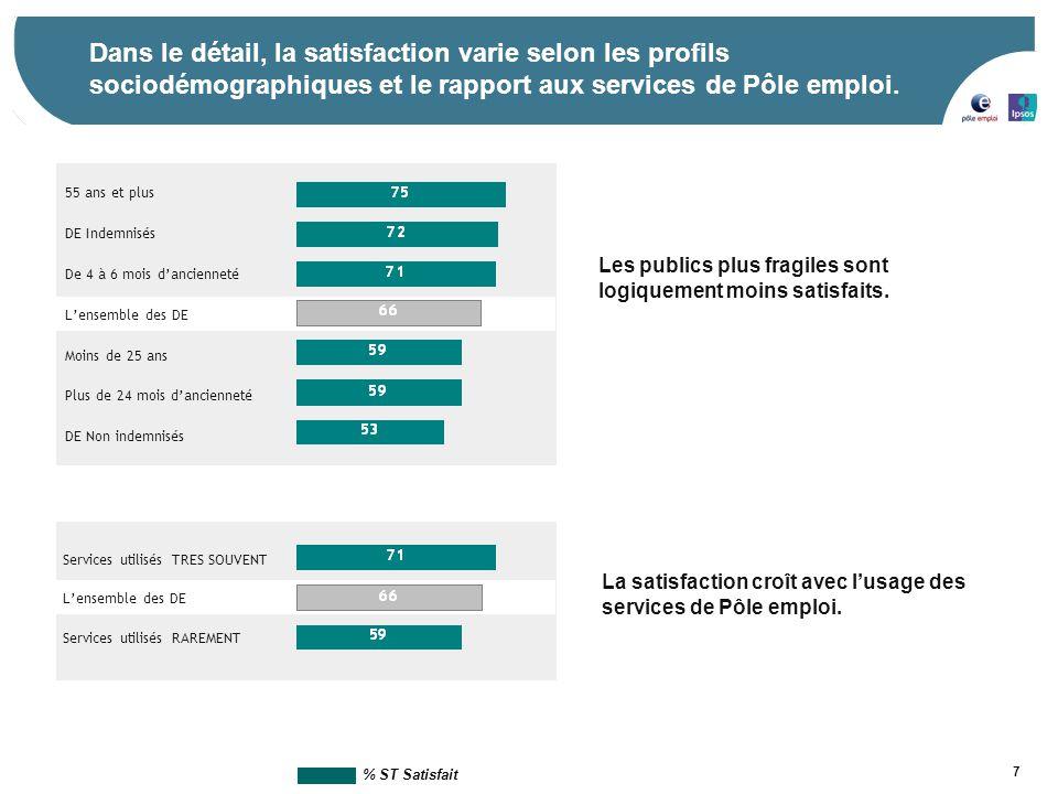 7 Dans le détail, la satisfaction varie selon les profils sociodémographiques et le rapport aux services de Pôle emploi. La satisfaction croît avec l'