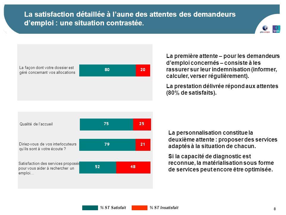 8 La satisfaction détaillée à l'aune des attentes des demandeurs d'emploi : une situation contrastée. La façon dont votre dossier est géré concernant