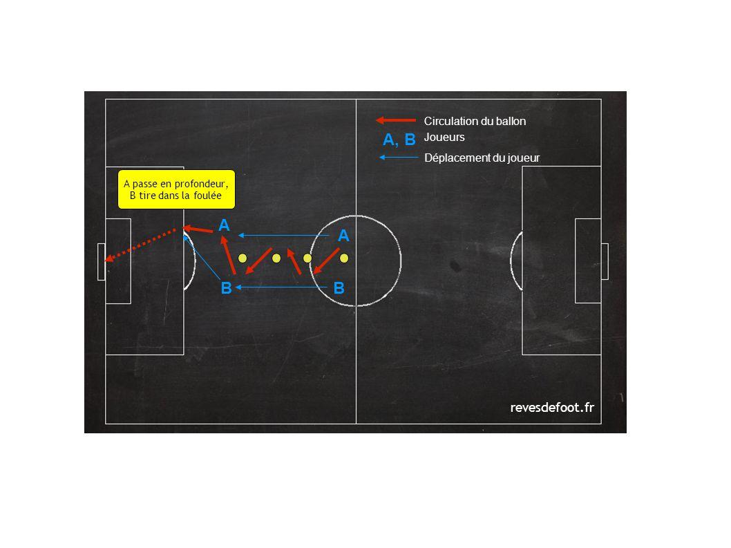 revesdefoot.fr Circulation du ballon Joueurs Déplacement du joueur A A BB A, B A passe en profondeur, B tire dans la foulée