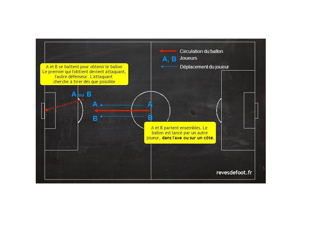 revesdefoot.fr Circulation du ballon Joueurs Déplacement du joueur AA B B A, B A et B se battent pour obtenir le ballon Le premier qui l obtient devient attaquant, l autre défenseur.