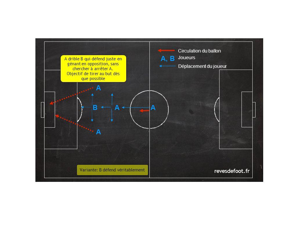 revesdefoot.fr Circulation du ballon Joueurs Déplacement du joueur A A B A, B A drible B qui défend juste en génant en opposition, sans chercher à arr
