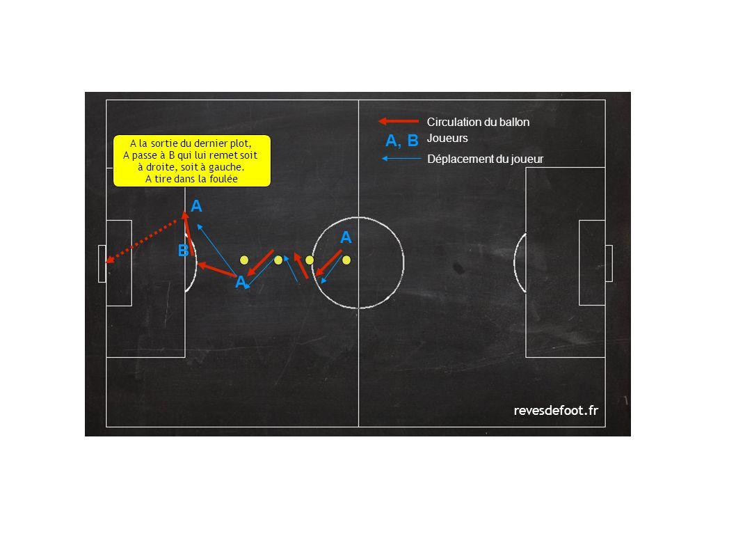 revesdefoot.fr Circulation du ballon Joueurs Déplacement du joueur A A B A, B A la sortie du dernier plot, A passe à B qui lui remet soit à droite, soit à gauche.