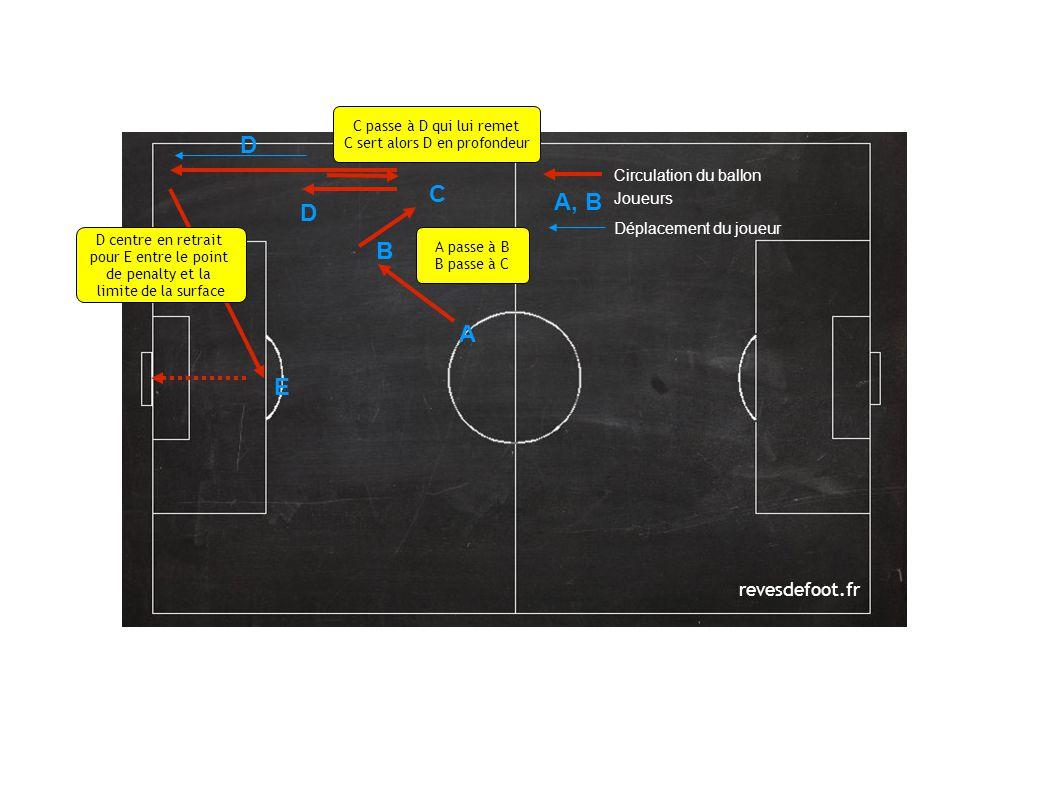 revesdefoot.fr Circulation du ballon Joueurs Déplacement du joueur A A, B A passe à B B passe à C E B C B D D centre en retrait pour E entre le point