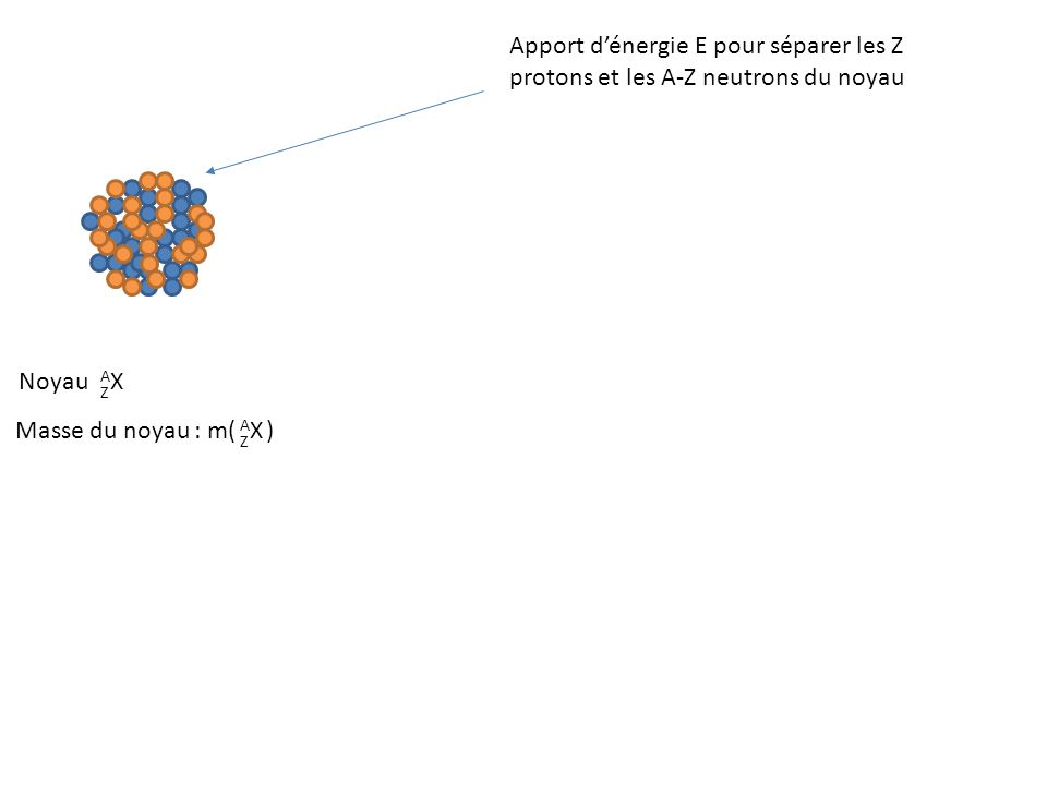 Noyau AXAX Z Apport d'énergie E pour séparer les Z protons et les A-Z neutrons du noyau Masse du noyau : m( ) AXAX Z